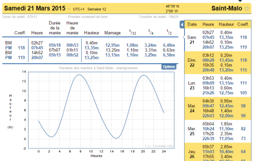 Marée du siécle, niveau 0 le 21 mars 2015, exceptionnel, tous les 20 ans seulement